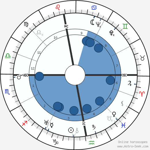 Pierre Jérôme horoscope, astrology, sign, zodiac, date of birth, instagram