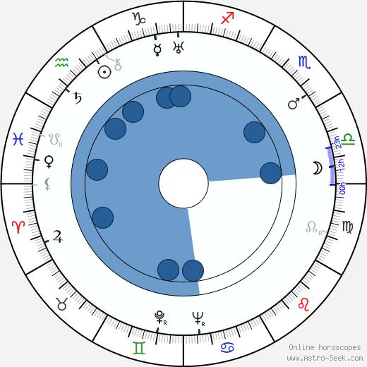 Portland Hoffa wikipedia, horoscope, astrology, instagram