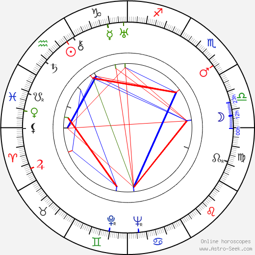 Portland Hoffa birth chart, Portland Hoffa astro natal horoscope, astrology