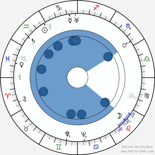 Renato Pinciroli wikipedia, horoscope, astrology, instagram