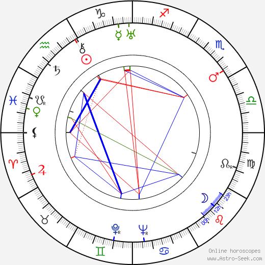 Renato Pinciroli birth chart, Renato Pinciroli astro natal horoscope, astrology