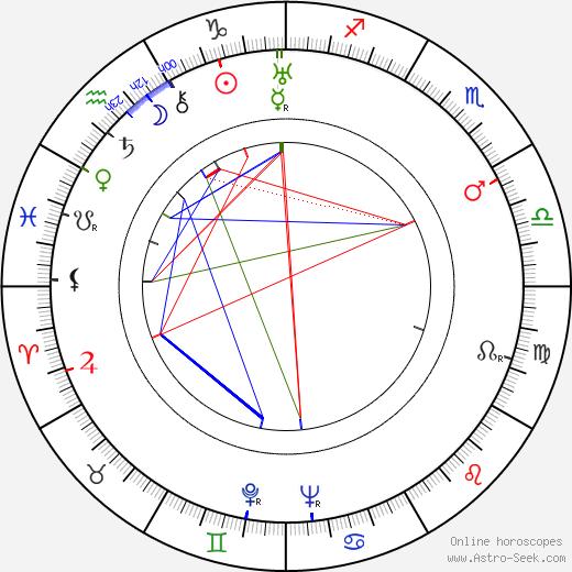 Sasu Haapanen tema natale, oroscopo, Sasu Haapanen oroscopi gratuiti, astrologia
