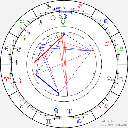 Sterling Holloway astro natal birth chart, Sterling Holloway horoscope, astrology