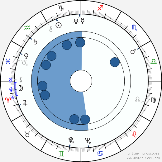 Tex Ritter wikipedia, horoscope, astrology, instagram