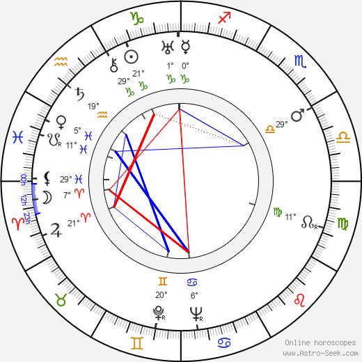 Tex Ritter birth chart, biography, wikipedia 2020, 2021
