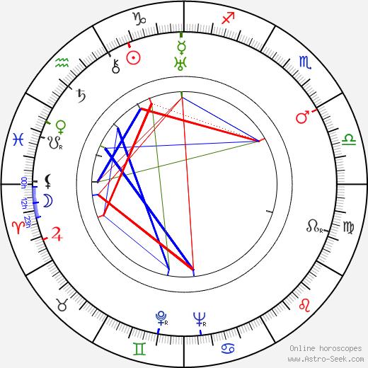 Tex Ritter birth chart, Tex Ritter astro natal horoscope, astrology