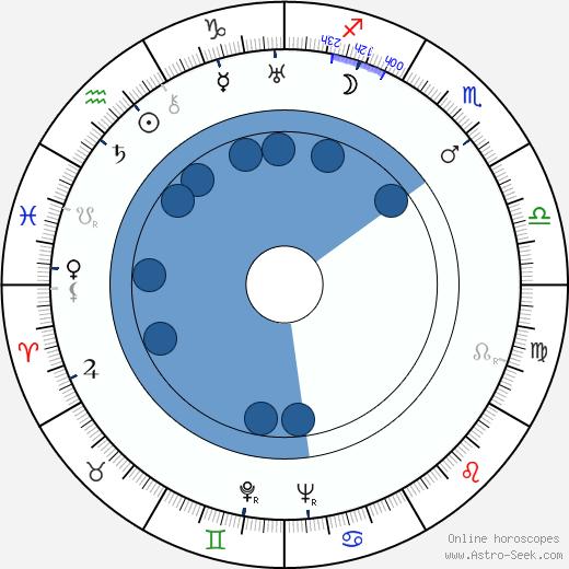 Torajiro Saito wikipedia, horoscope, astrology, instagram