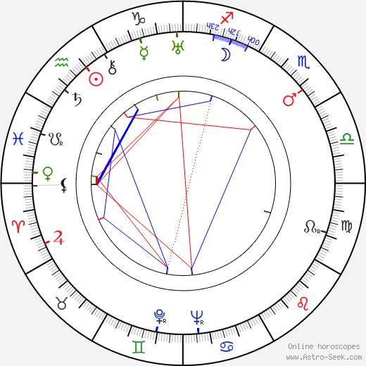 Torajiro Saito birth chart, Torajiro Saito astro natal horoscope, astrology