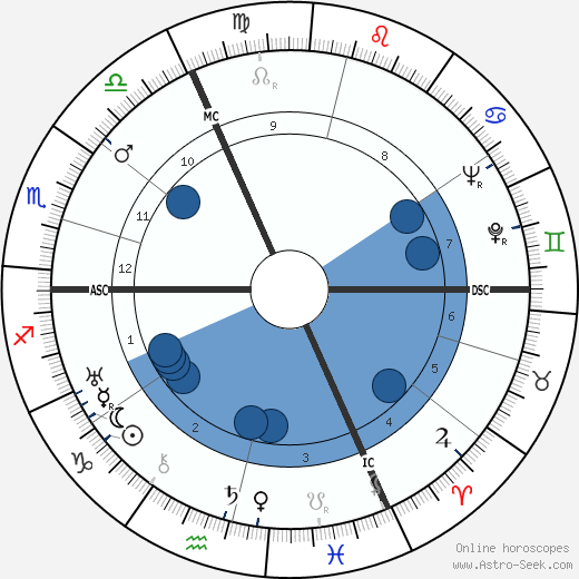 Vladimir Pozner wikipedia, horoscope, astrology, instagram