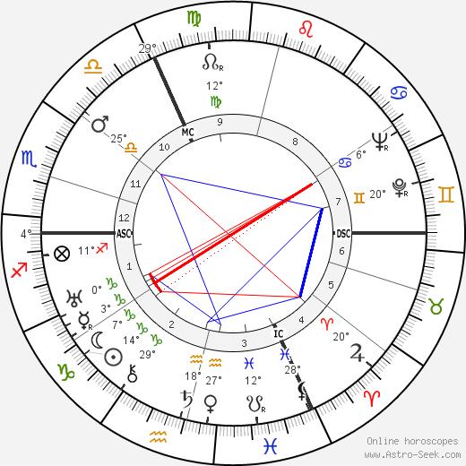 Vladimir Pozner birth chart, biography, wikipedia 2018, 2019