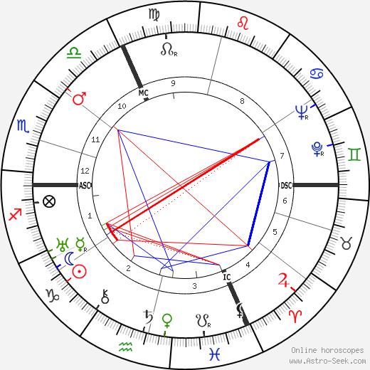 Vladimir Pozner astro natal birth chart, Vladimir Pozner horoscope, astrology