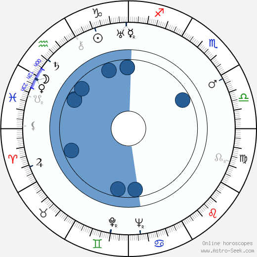 Walter Bishop wikipedia, horoscope, astrology, instagram