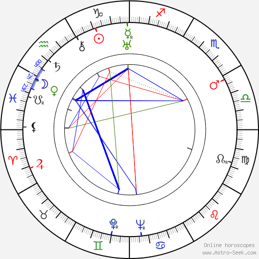 Walter Bishop astro natal birth chart, Walter Bishop horoscope, astrology