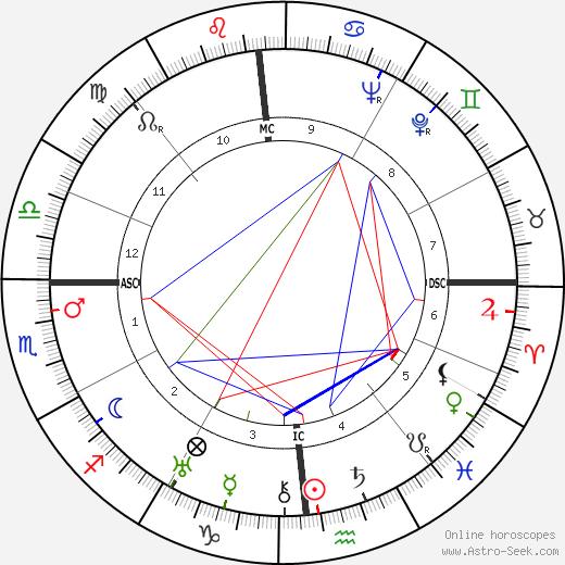 Winnie Ruth Judd день рождения гороскоп, Winnie Ruth Judd Натальная карта онлайн