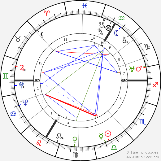 André Beloni день рождения гороскоп, André Beloni Натальная карта онлайн