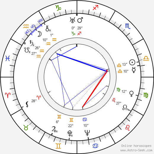 Andy Devine birth chart, biography, wikipedia 2019, 2020