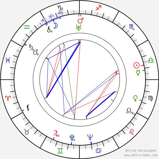 Antonie Urbanová день рождения гороскоп, Antonie Urbanová Натальная карта онлайн