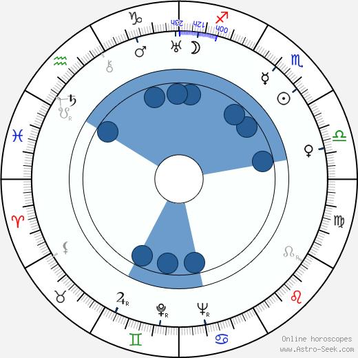 Betty Warren wikipedia, horoscope, astrology, instagram