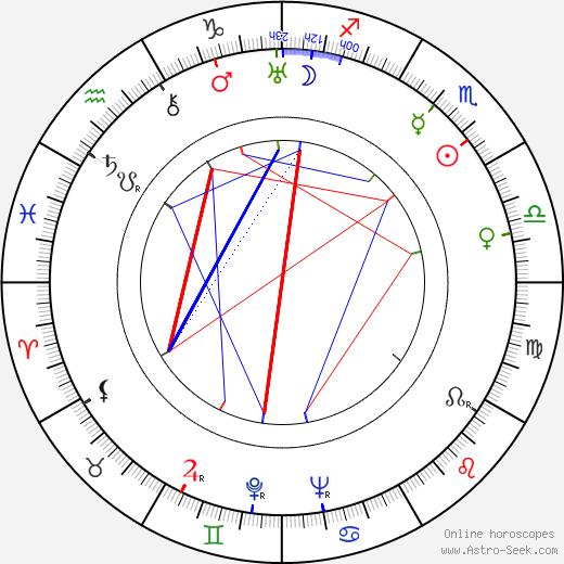 Betty Warren birth chart, Betty Warren astro natal horoscope, astrology