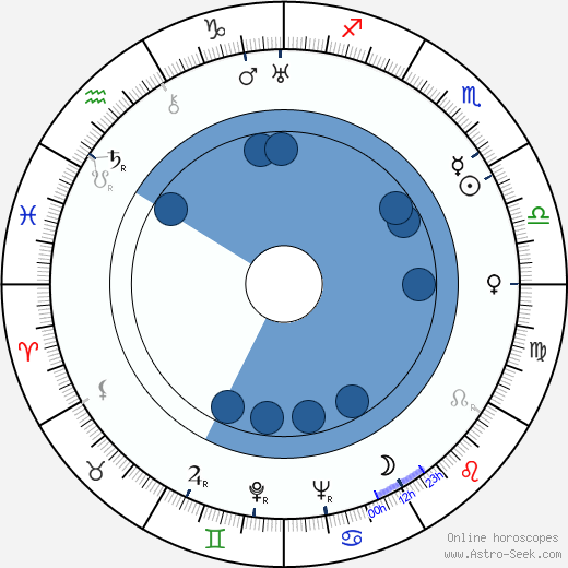 Carleton Young wikipedia, horoscope, astrology, instagram