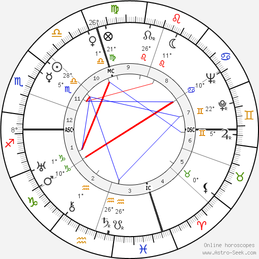 Constance Bennett birth chart, biography, wikipedia 2018, 2019