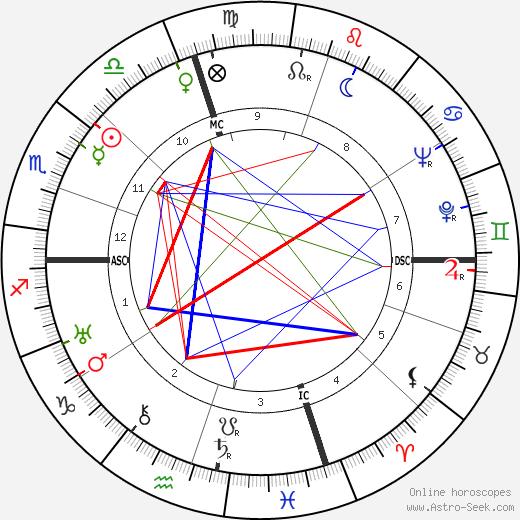 Constance Bennett astro natal birth chart, Constance Bennett horoscope, astrology