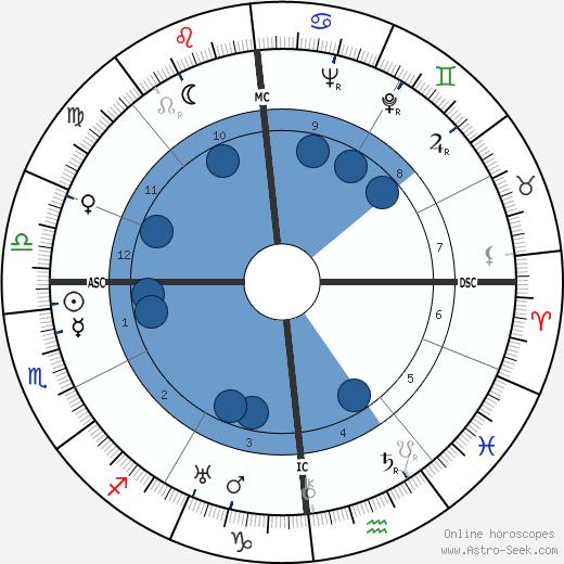 Felix Bloch wikipedia, horoscope, astrology, instagram