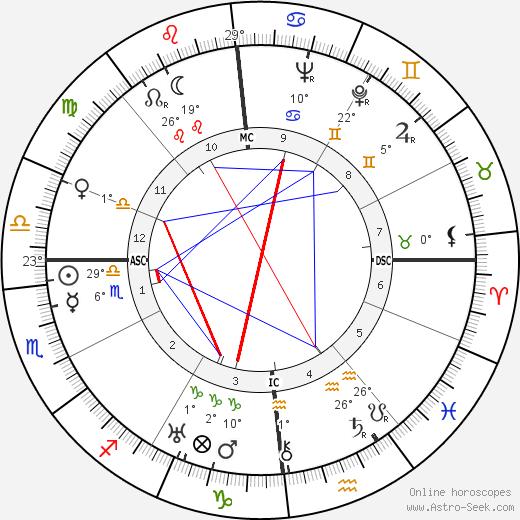 Felix Bloch birth chart, biography, wikipedia 2019, 2020