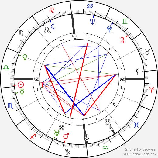 Felix Bloch astro natal birth chart, Felix Bloch horoscope, astrology