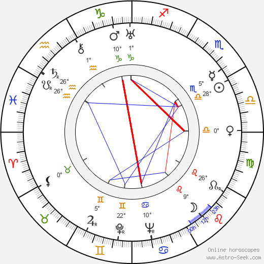 František Nechvátal birth chart, biography, wikipedia 2019, 2020