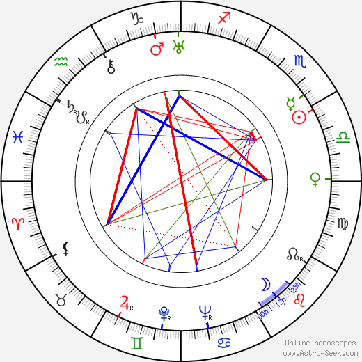 František Nechvátal день рождения гороскоп, František Nechvátal Натальная карта онлайн