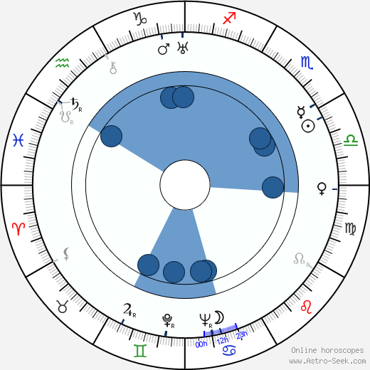 Gunnar Hansen horoscope, astrology, sign, zodiac, date of birth, instagram