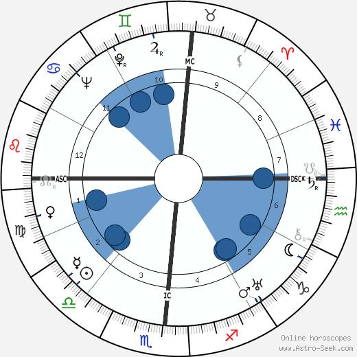 Helen Wills Moody wikipedia, horoscope, astrology, instagram