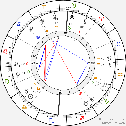 Helen Wills Moody birth chart, biography, wikipedia 2019, 2020