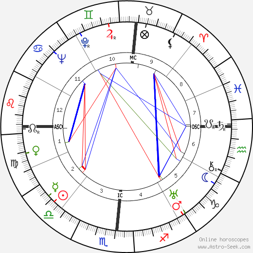 Helen Wills Moody astro natal birth chart, Helen Wills Moody horoscope, astrology