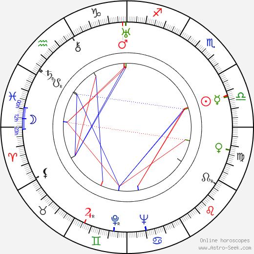 Jadwiga Chojnacka astro natal birth chart, Jadwiga Chojnacka horoscope, astrology
