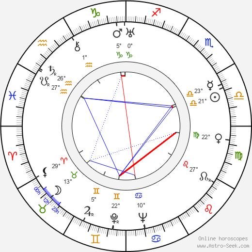Jessie Keosian birth chart, biography, wikipedia 2019, 2020