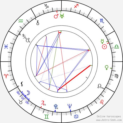 Jessie Keosian birth chart, Jessie Keosian astro natal horoscope, astrology