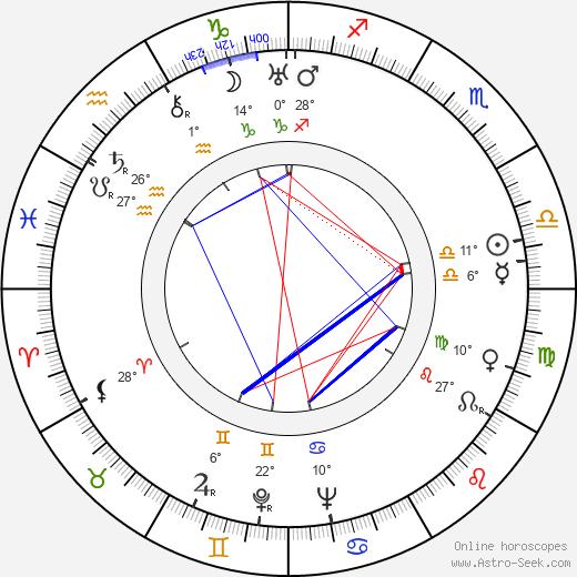 John Hoyt birth chart, biography, wikipedia 2020, 2021