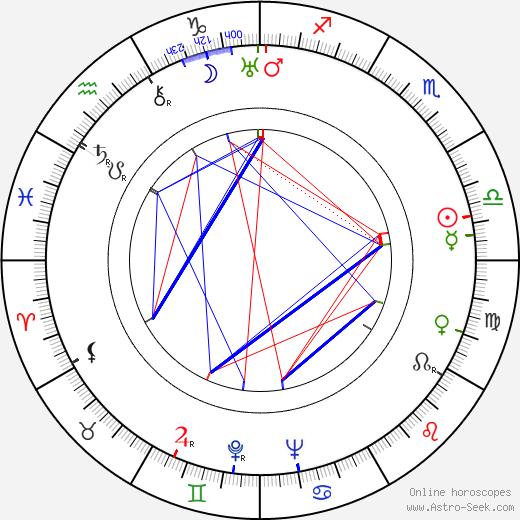 John Hoyt birth chart, John Hoyt astro natal horoscope, astrology