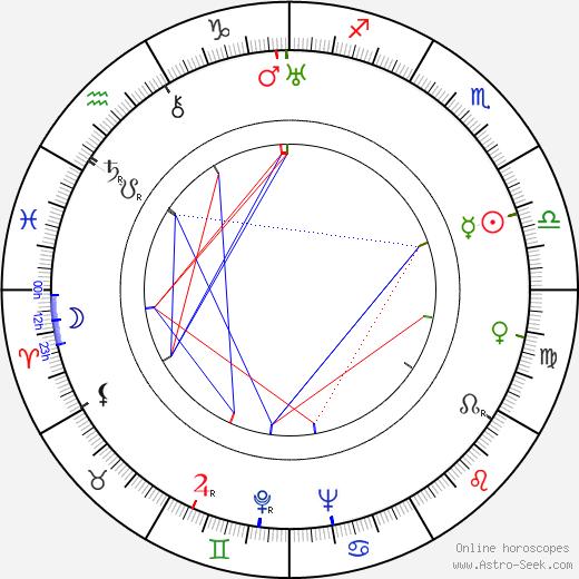 Joseph Kosma birth chart, Joseph Kosma astro natal horoscope, astrology