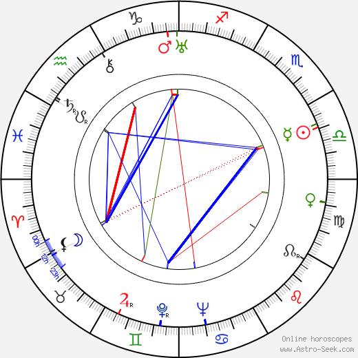 Kurt Londén astro natal birth chart, Kurt Londén horoscope, astrology