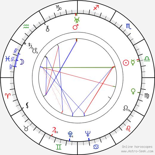 Lotte Loebinger tema natale, oroscopo, Lotte Loebinger oroscopi gratuiti, astrologia