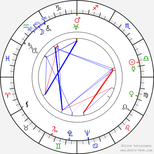 Meyer Levin astro natal birth chart, Meyer Levin horoscope, astrology