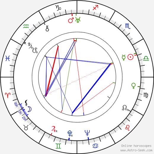 Pentti Haanpää birth chart, Pentti Haanpää astro natal horoscope, astrology