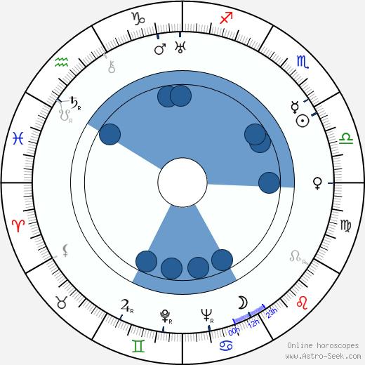 Renée Passeur wikipedia, horoscope, astrology, instagram