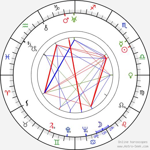 Renée Passeur birth chart, Renée Passeur astro natal horoscope, astrology