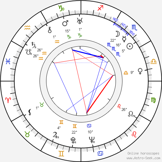 Vladimír Hlavatý birth chart, biography, wikipedia 2019, 2020