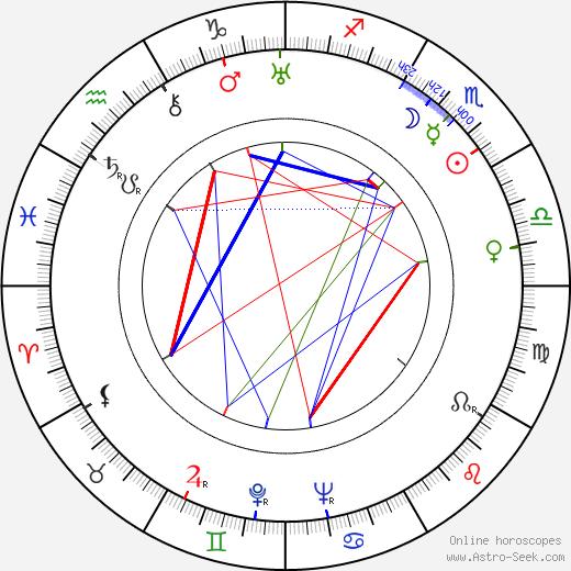 Vladimír Hlavatý birth chart, Vladimír Hlavatý astro natal horoscope, astrology