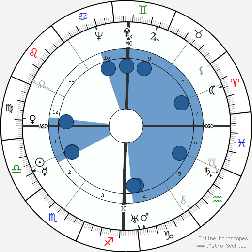 Yves Allégret horoscope, astrology, sign, zodiac, date of birth, instagram